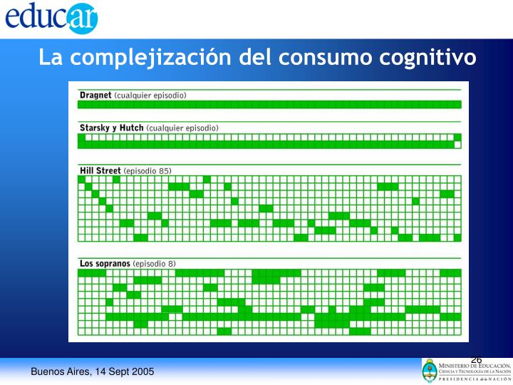 La complejización del consumo cognitivo