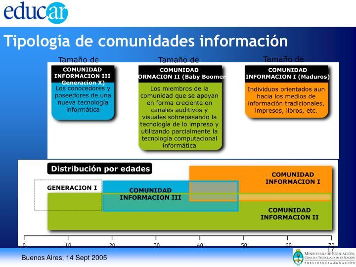 Tipología de comunidades información