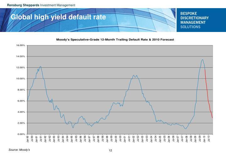 Global high yield default rate