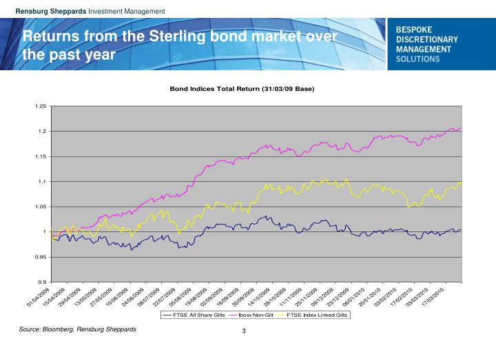 Returns from the Sterling bond market over the past year