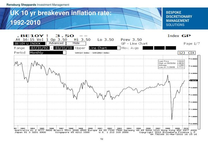 UK 10 yr breakeven inflation rate: