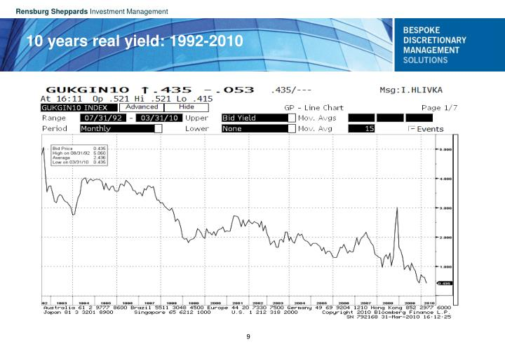 10 years real yield: 1992-2010