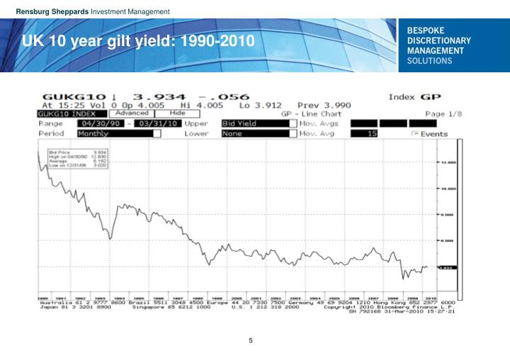 UK 10 year gilt yield: 1990-2010
