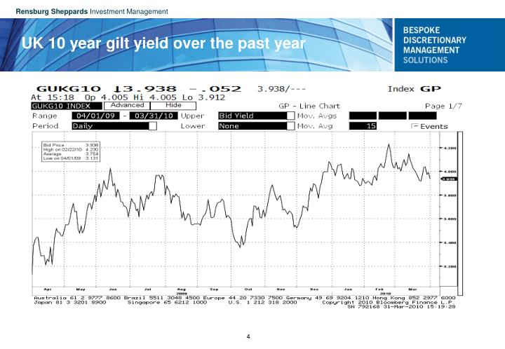 UK 10 year gilt yield over the past year