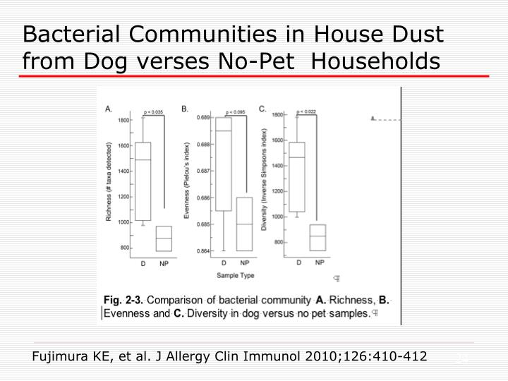 Bacterial Communities in House Dust from Dog verses No-Pet  Households