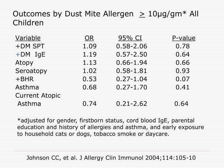 Outcomes by Dust Mite Allergen