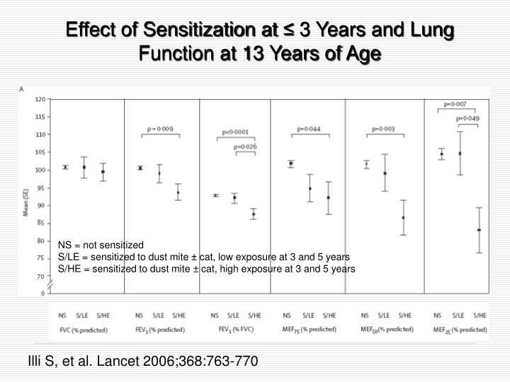 Effect of Sensitization at