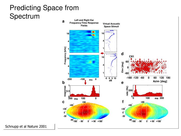 Predicting Space from Spectrum