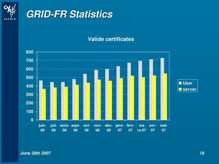 GRID-FR Statistics