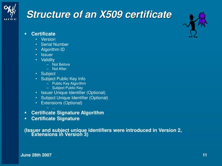 Structure of an X509 certificate