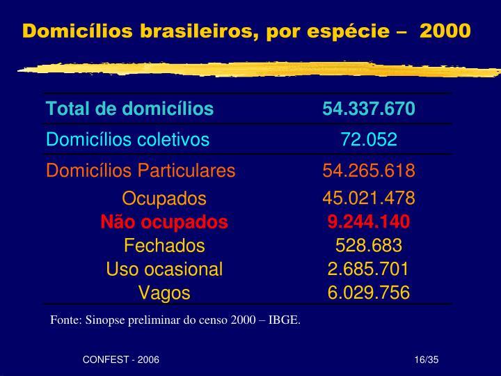 Domicílios brasileiros, por espécie