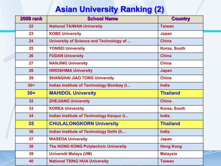 Asian University Ranking (2)