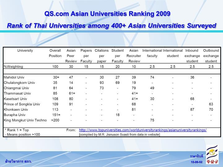 QS.com Asian Universities Ranking 2009