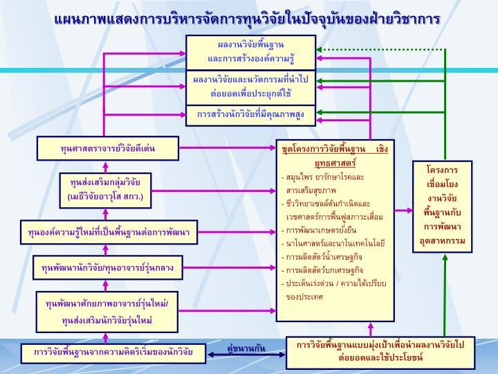 แผนภาพแสดงการบริหารจัดการทุนวิจัยในปัจจุบันของฝ่ายวิชาการ