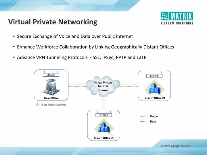 Virtual Private Networking