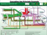 cascading use principle example