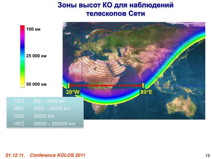 Зоны высот КО для наблюдений