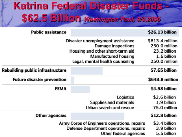 Katrina Federal Disaster Funds - $62.5 Billion