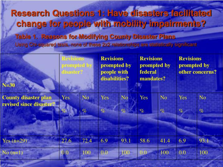 Research Questions 1: Have disasters facilitated change for people with mobility impairments?