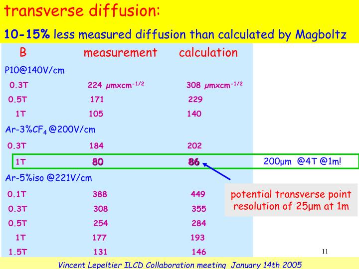 transverse diffusion: