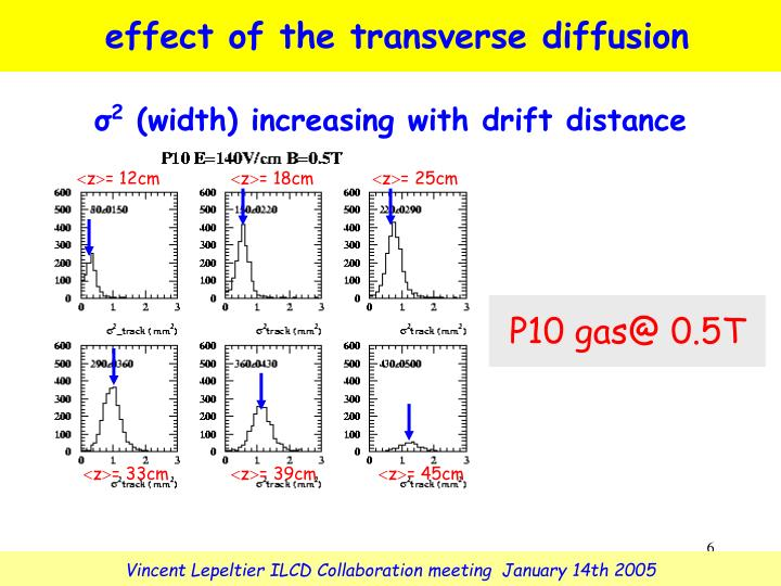 effect of the transverse diffusion