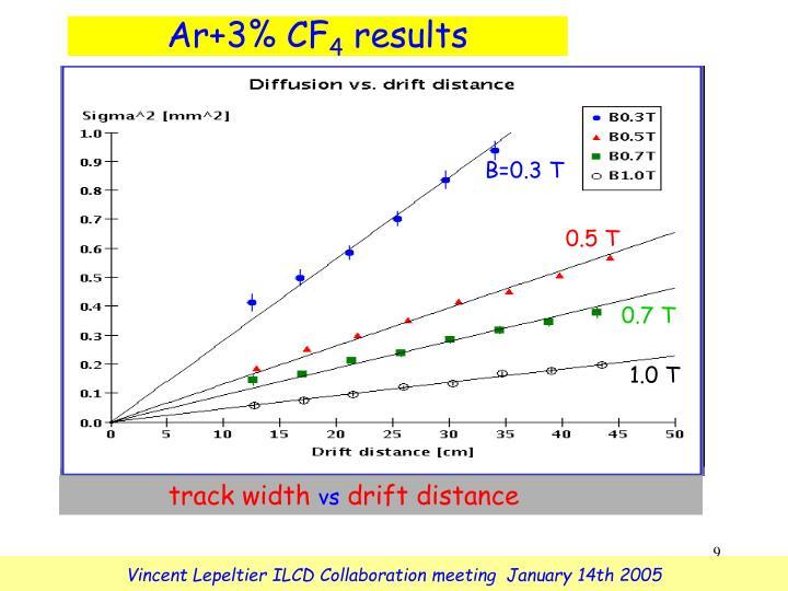 Ar+3% CF