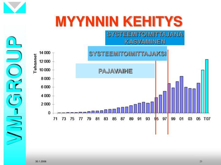 MYYNNIN KEHITYS