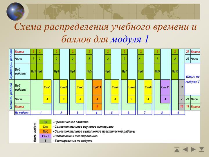 Схема распределения учебного времени и баллов для