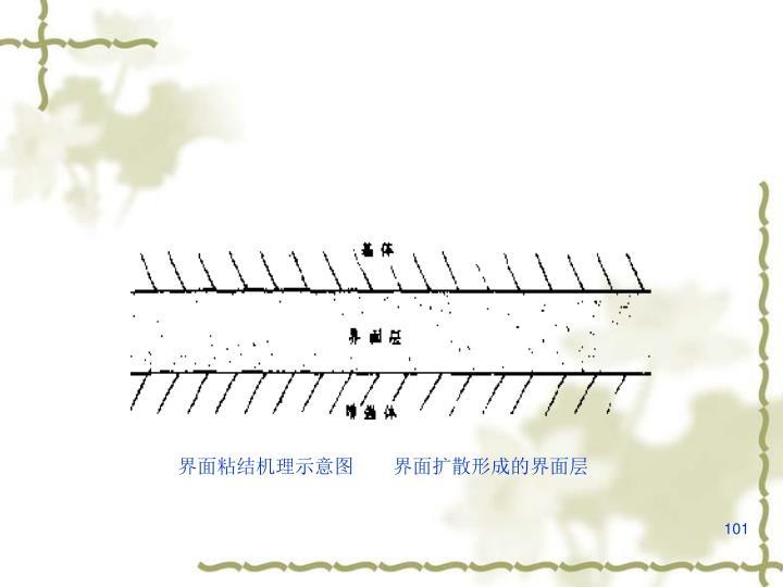 界面粘结机理示意图  界面扩散形成的界面层