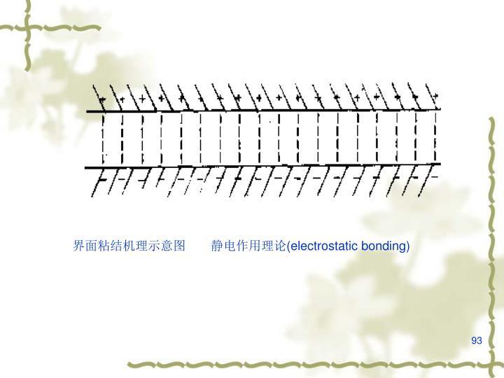 界面粘结机理示意图  静电作用理论(