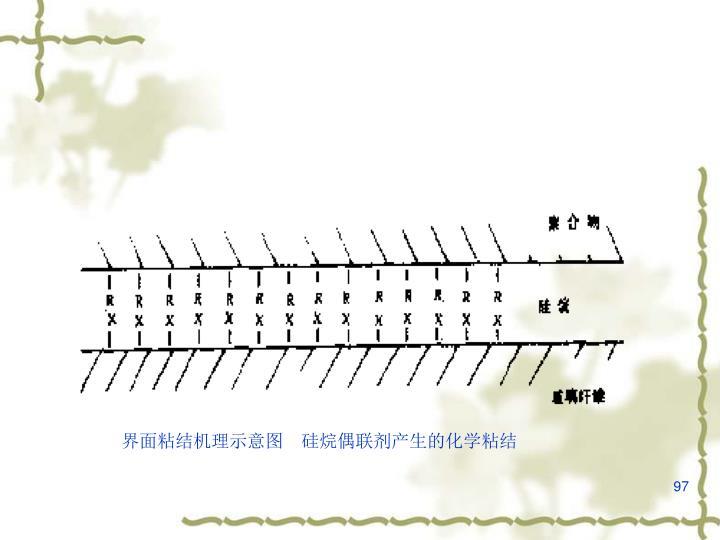 界面粘结机理示意图 硅烷偶联剂产生的化学粘结