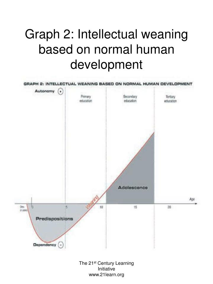 Graph 2: Intellectual weaning based on normal human development