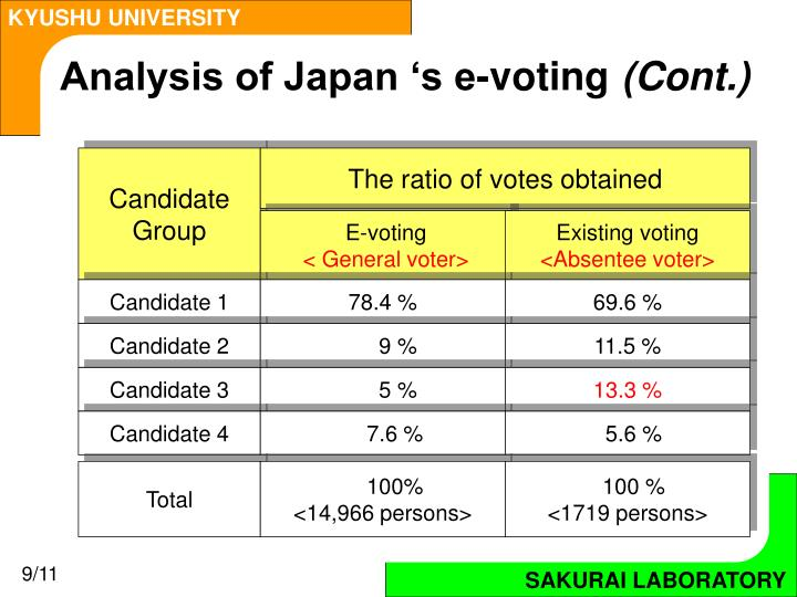 Analysis of Japan 's e-voting