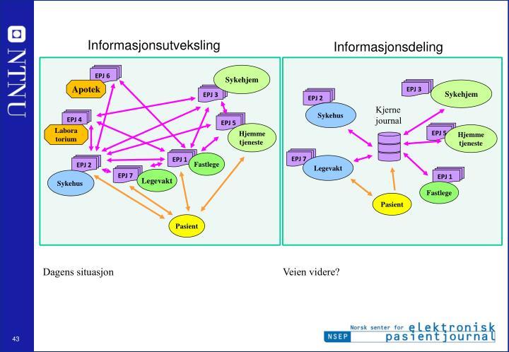 Informasjonsutveksling