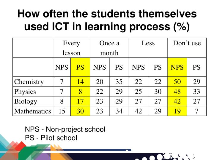 How often the students themselves used ICT in learning process (%)