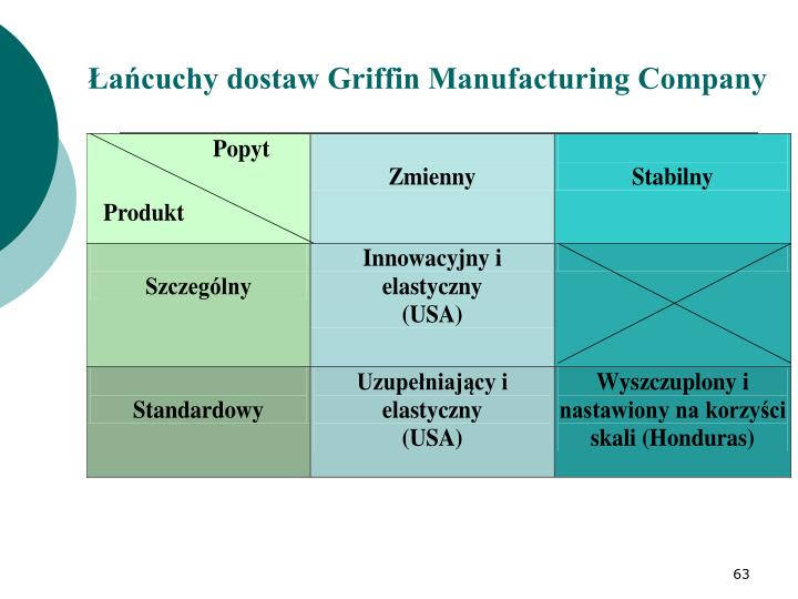 Łańcuchy dostaw Griffin Manufacturing Company