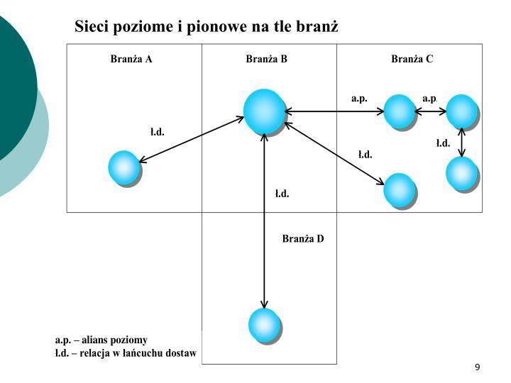 Sieci poziome i pionowe na tle bran