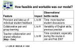 how feasible and workable was our model1