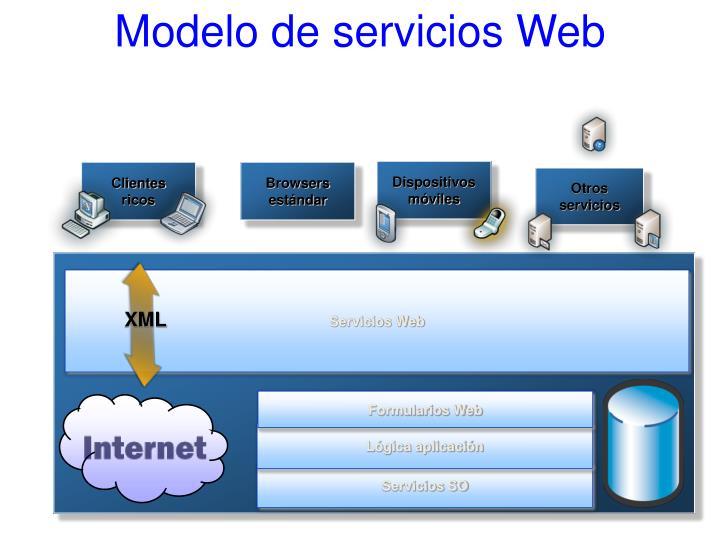 Modelo de servicios Web