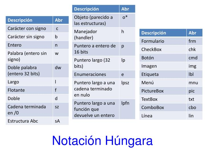 Notación Húngara