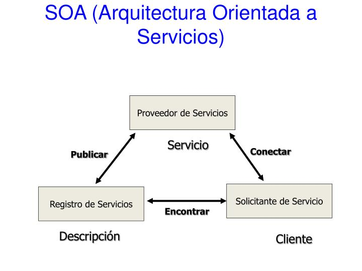 SOA (Arquitectura Orientada a Servicios)