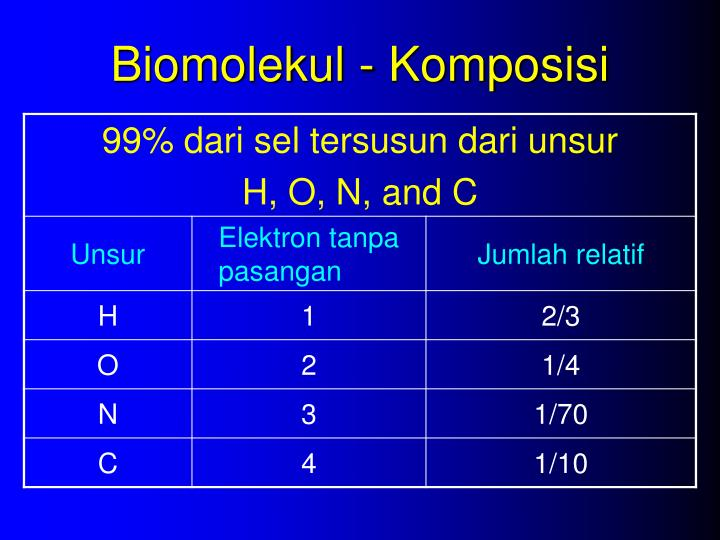 Biomolekul - Komposisi