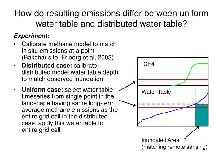 How do resulting emissions differ between uniform water table and distributed water table?