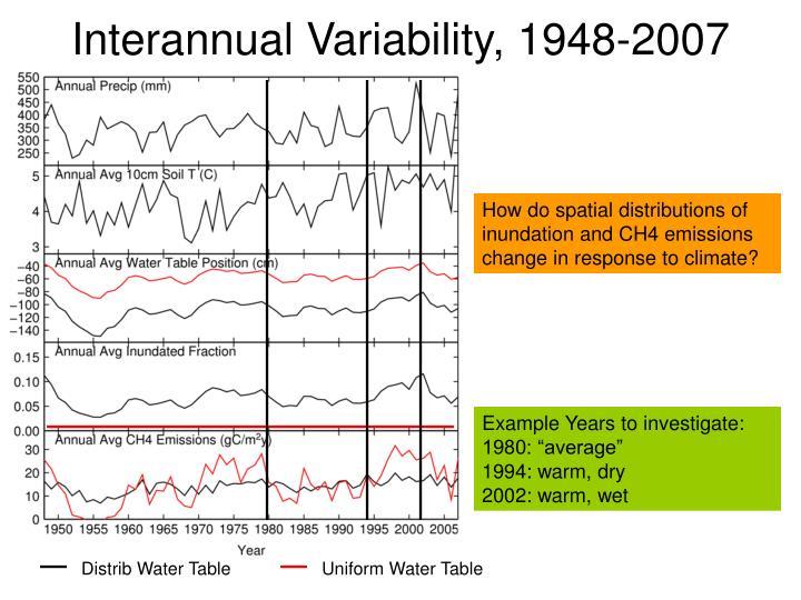 Interannual Variability, 1948-2007