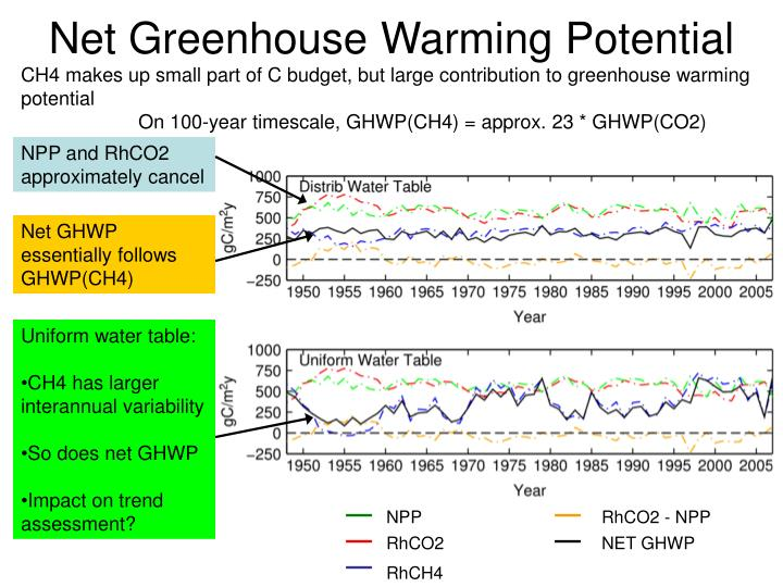 Net Greenhouse Warming Potential