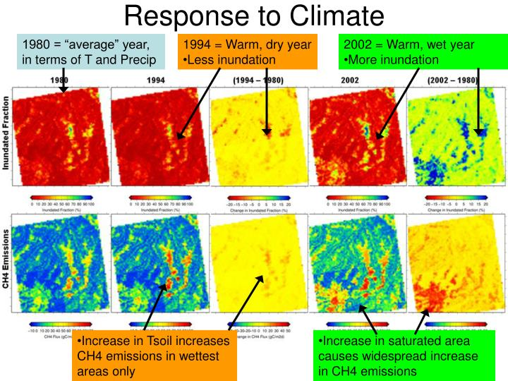 Response to Climate