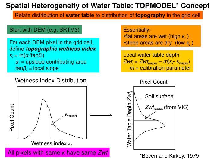 Spatial Heterogeneity of Water Table: TOPMODEL* Concept