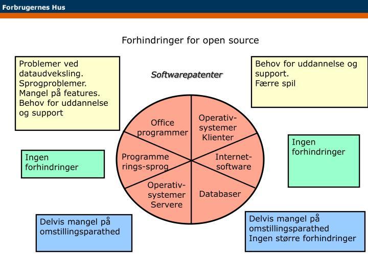 Forhindringer for open source
