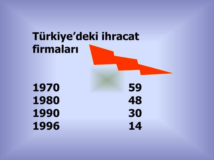 Türkiye'deki ihracat firmaları