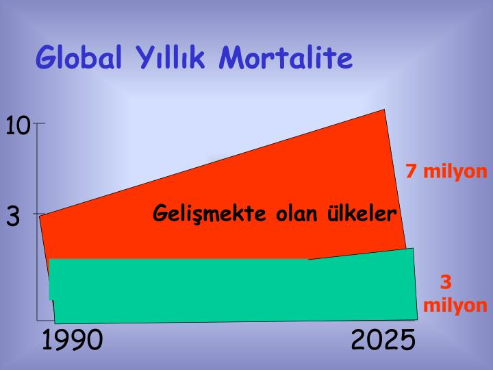 Global Yıllık Mortalite